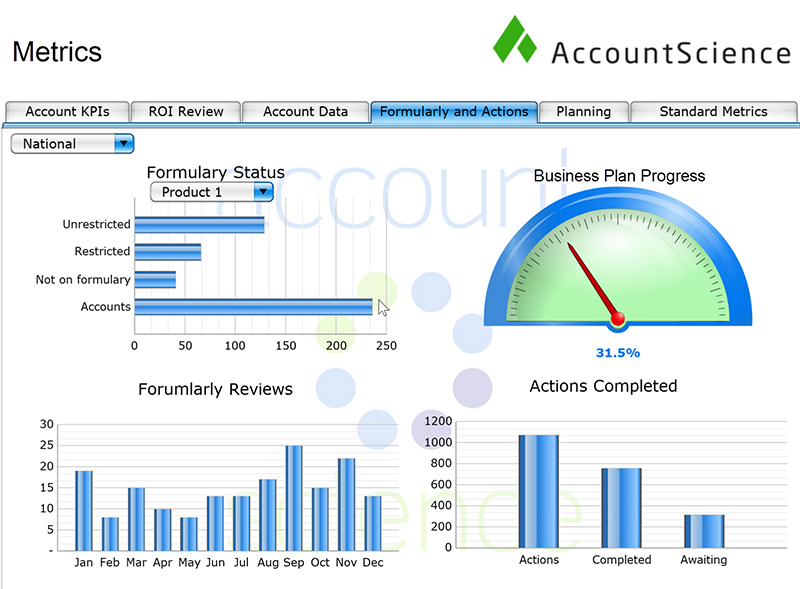account sc graph bfm